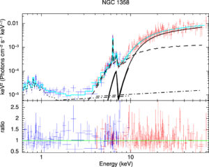 Joint NuSTAR (shown in red) and XMM-Newton (shown in cyan) spectrum of NGC 1358, a z=0.103 Compton-thick AGN from the Clemson Compton-thick sample. The best-fit model is also shown (solid black line). From Zhao et al. (2019a).