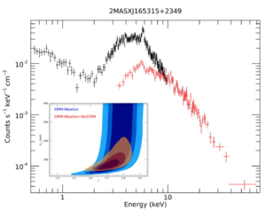 XMM-Newton and simulated NuSTAR spectrum of 2MASXJ165315+2349, a z=0.103 quasar where supermassive black hole winds have been detected.